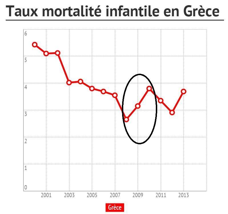 De quoi se nourrissent les dividendes dans l'UE mortalité infantile en Grèce chômage en France