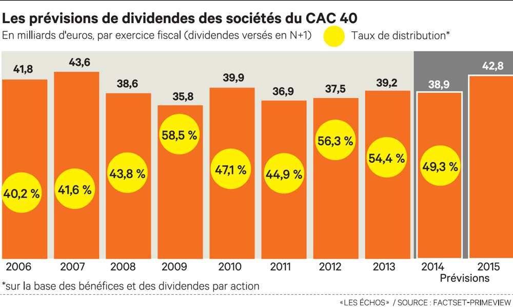 """Dividendes et """"♫France socialiste ♪"""""""