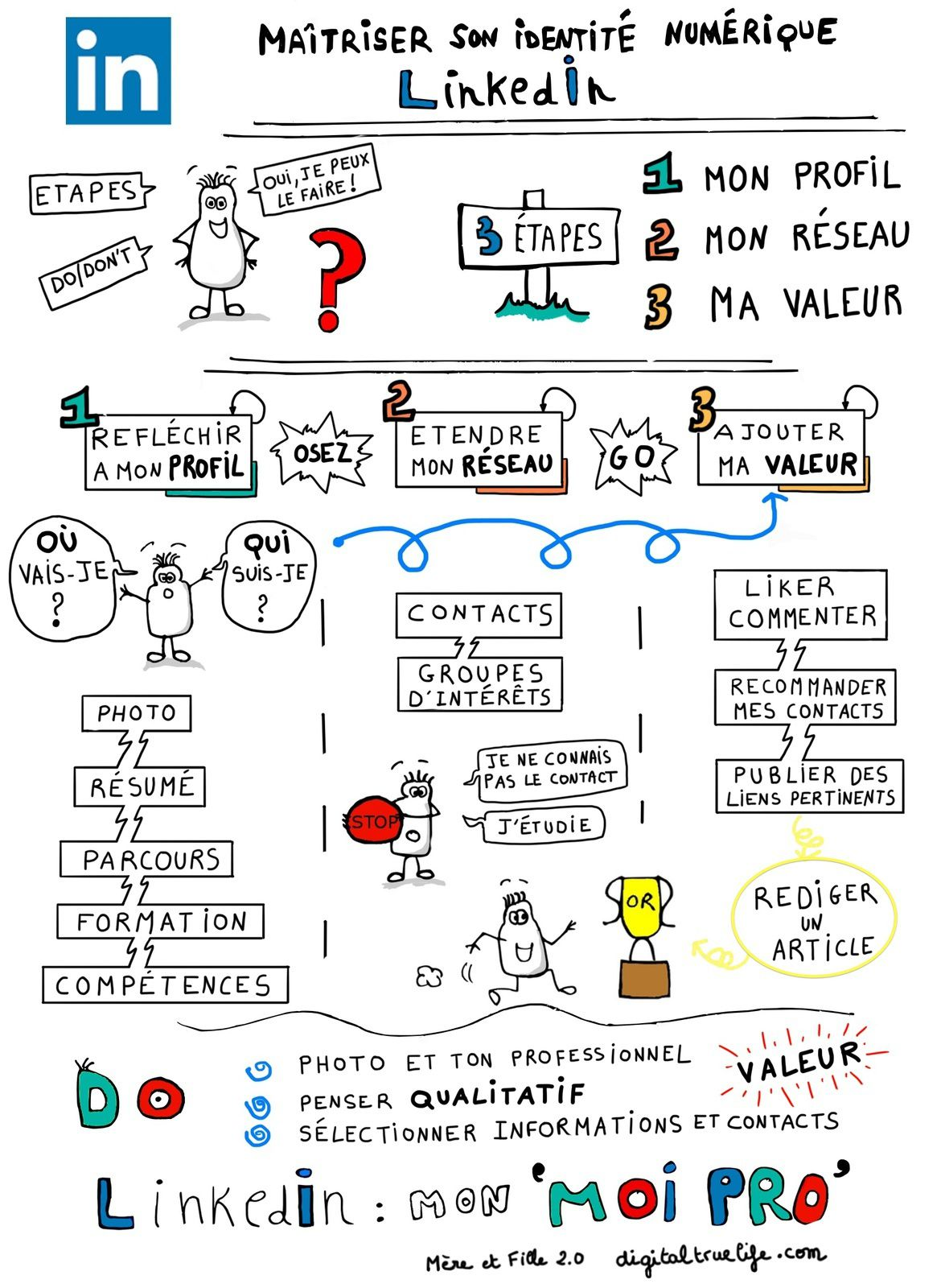 How to manage my digital identity? #LinkedIn for beginners #socialmedia EN/FR #sketchnotes