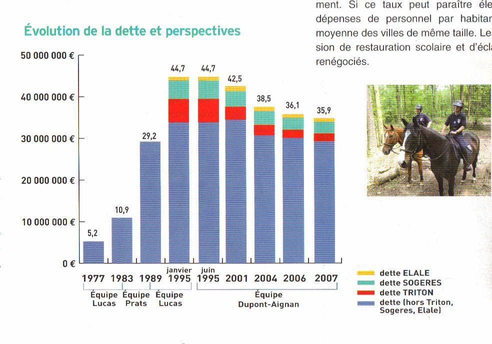 La dette du Triton à Yerres (en rouge) ne représente quasiment rien dans la dette municipale, malgré une pression fiscale parmi les plus importante de France.