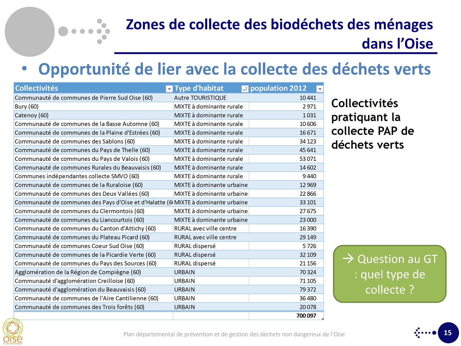 Plan départemental de prévention et de gestion des déchets non dangereux (suite)