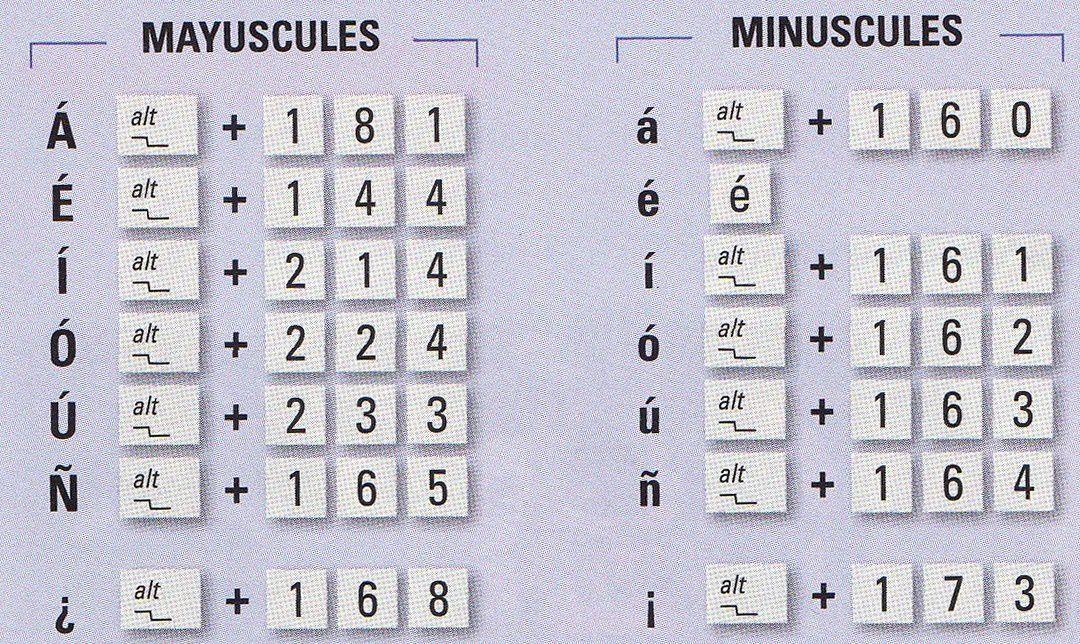 voici comment faire avec votre clavier les caractères spécifiques à la langue espagnole: