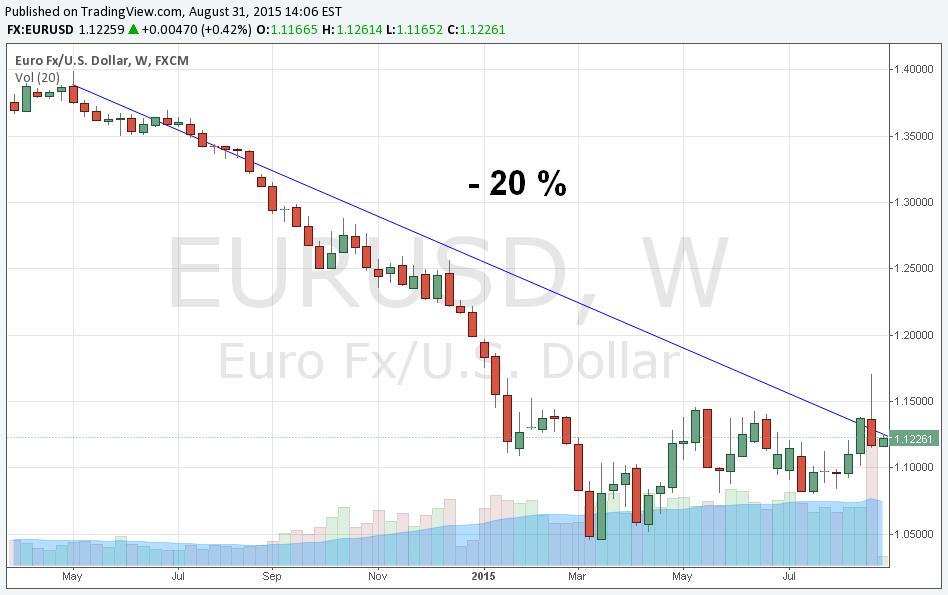 Une conjoncture idéale pour une dissolution de l' €.