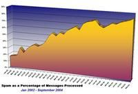 Spam_chart_new_sm040109_1