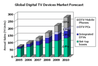 Digitaltvdevicesstrategyanalytics