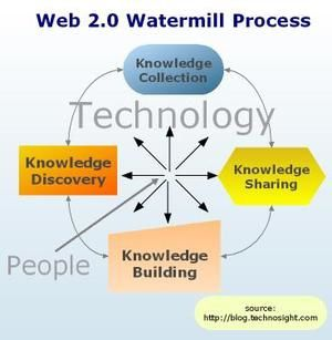 Web20_porcesstechnosight_1