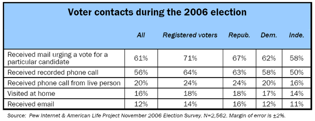 pew-voterscontacts-2006.png