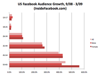 facebook_users_graph090325.1238594310.png