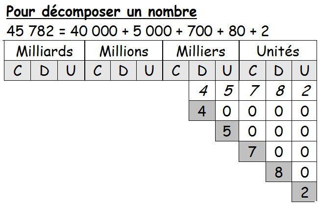 affichage: tableau de décomposition des nombres