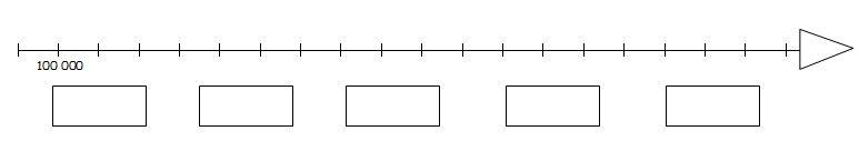 Repérer les grands nombres sur une ligne graduée