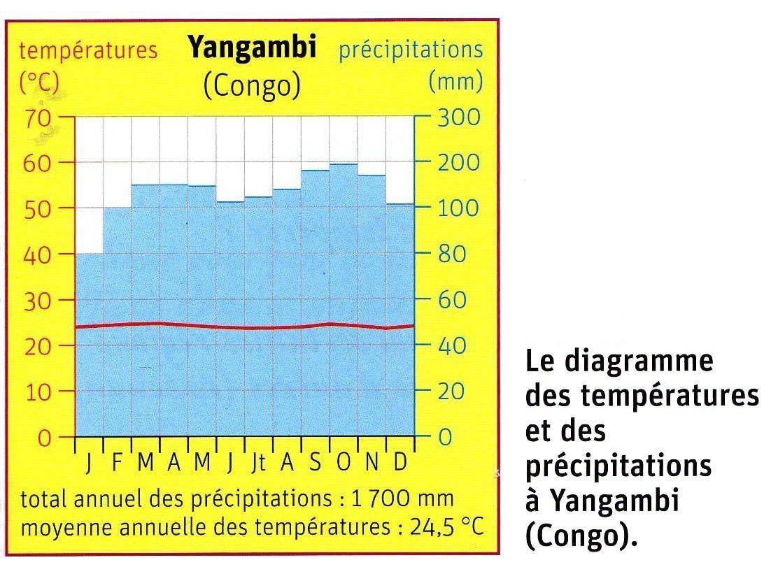 Diagrammes climatiques