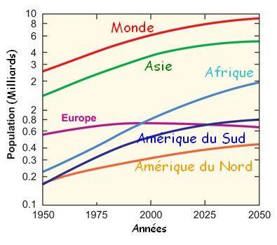 Répartition de la population mondiale, évaluation CM1 - CM2, géographie
