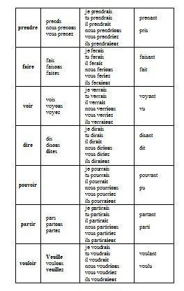 Règles de conjugaison cm1-cm2