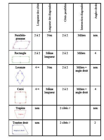 Règles de géométrie
