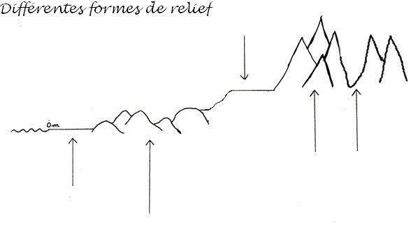 Différentes formes de relief: schéma (géographie)