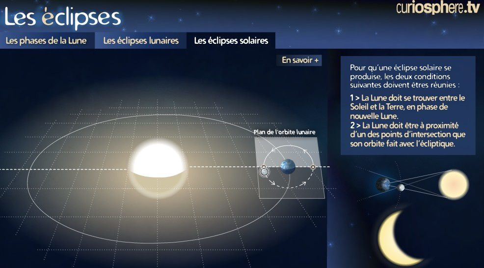Déplacer la Terre et la Lune avec la souris pour qu'il se produise une éclipse