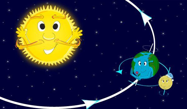 la terre tourne autour du soleil