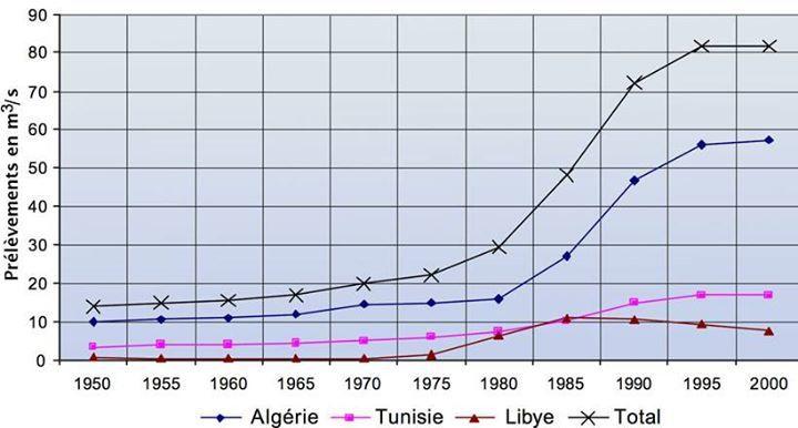 Figure 2  L'augmentation des prélèvements d'eau globaux dans les nappes du CI et du CT (tiré de SASS/OSS 2012).