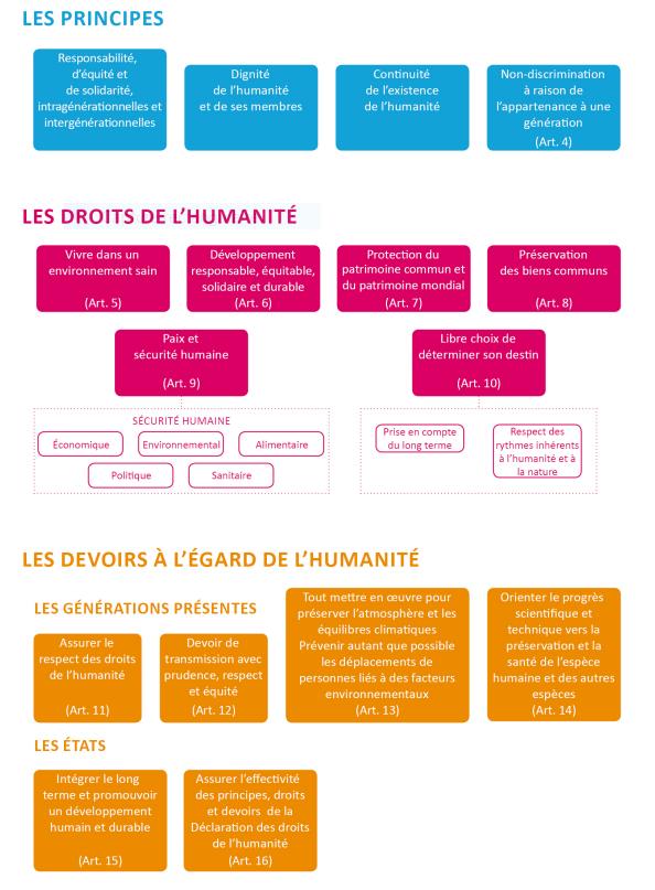 Déclaration universelle des droits de l'humanité - Rapport à l'attention de Monsieur le Président de la République