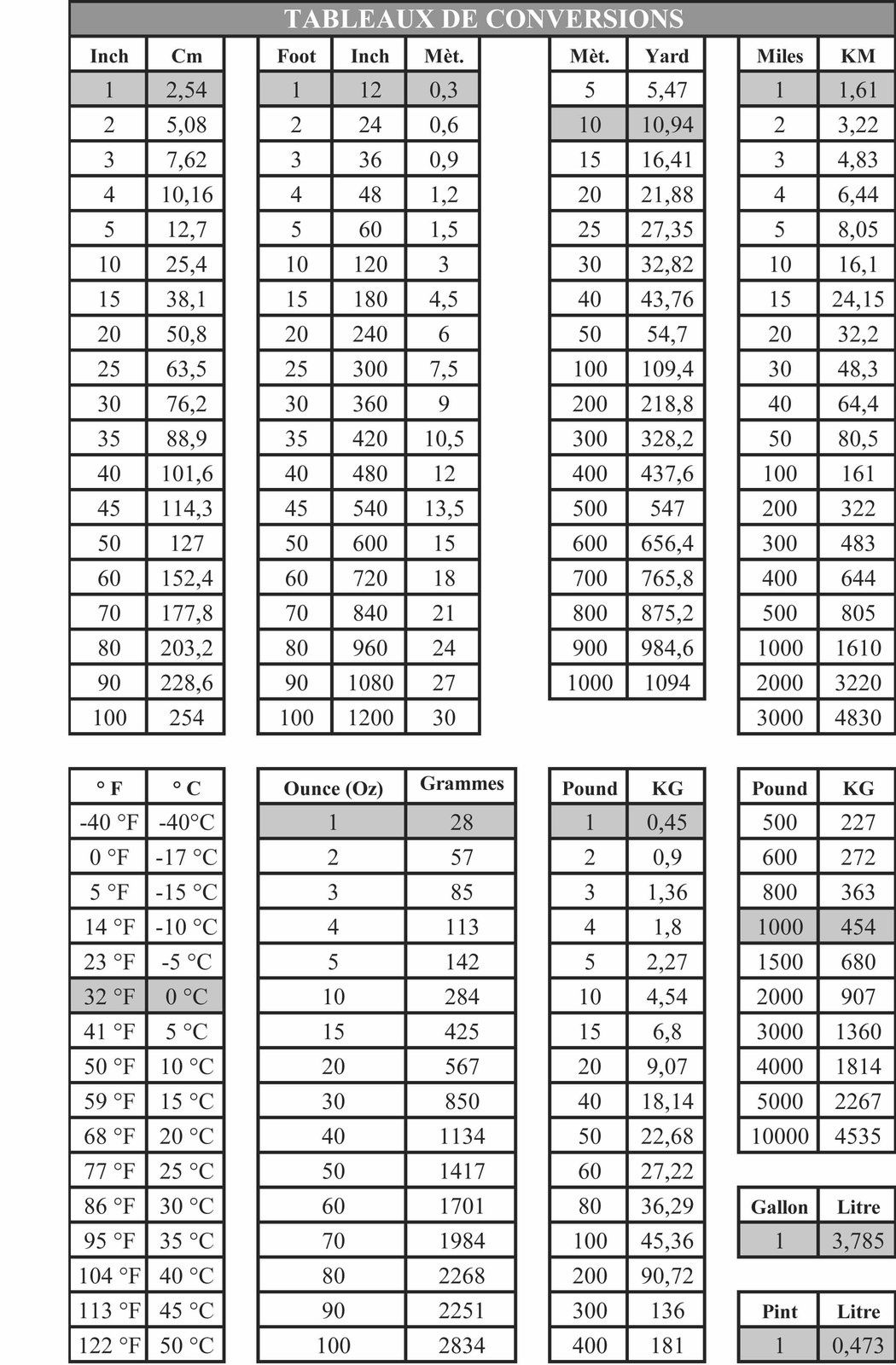 Tableau de conversion des unités
