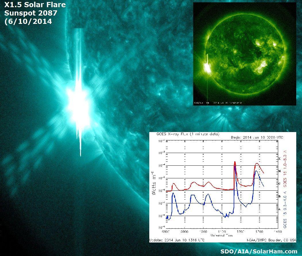 2 éruptions solaires de classe X de la tache 2087