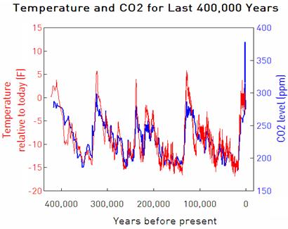C02 versus température