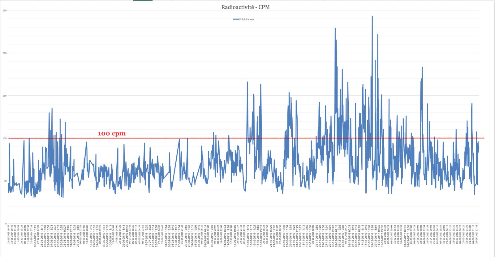 Mise à jour du graphique sur la radioactivité dans les précipitations