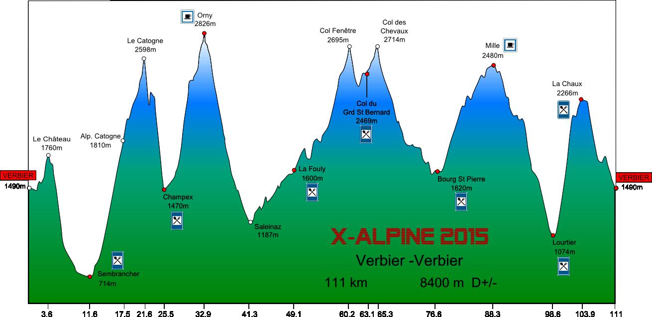 Juillet en Valais, de quoi dévorer du dénivelé, comme sur l'X-Alpine :-).