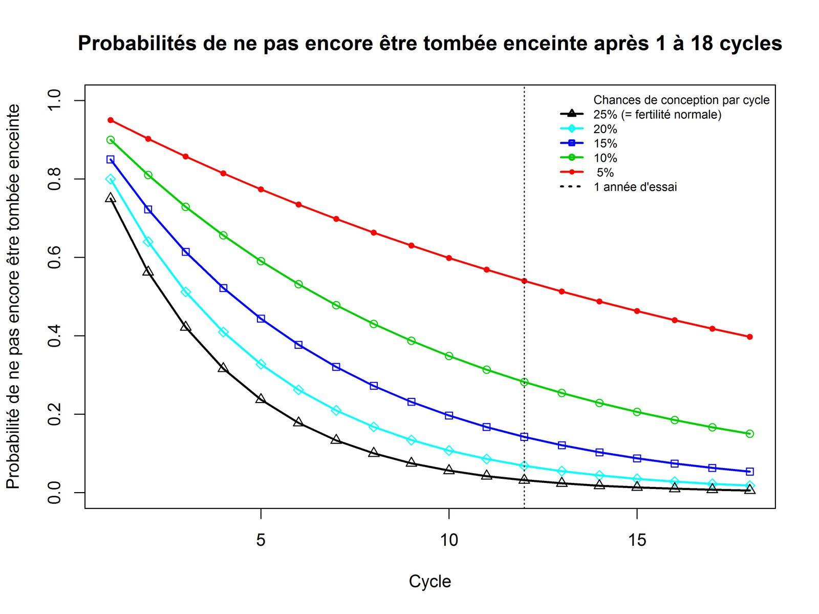 Probabilités de ne pas encore être tombée enceinte au bout de 1 à 18 cycles, en fonction de la probabilité de conception pour un cycle (entre 5 et 25%)