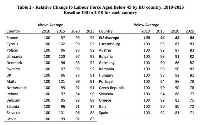 Le vieillissement de la population à son comble: l'UE a besoin de faire venir plus de 21 millions de jeunes d'ici 2025 (Express.be)