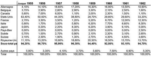 Source : Banque mondiale, Rapports annuels, 1946 à 1962