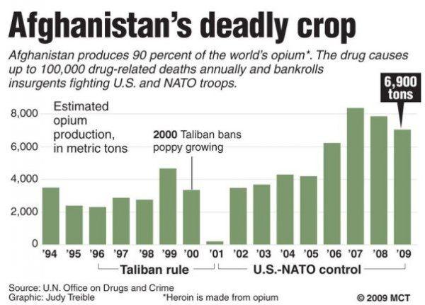 OTAN : mercenaires et propagande au service d'une machine de guerre 2/3 (Anticons)