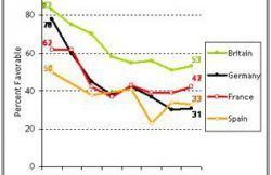 Figure 1 – Pourcentage d'opinions favorables des Européens sur les États-Unis pendant les années Bush junior. Source  : Pew research center.