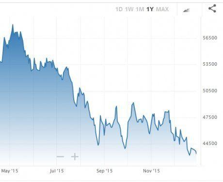 Voilà ce qui est réellement arrivé en 2015 et voilà ce qui va se passer en 2016... (The Economic Collapse)