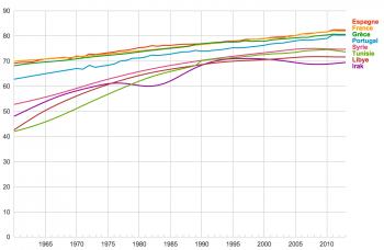 Que penser du recul de l'espérance de vie en France (Wikimedecine)
