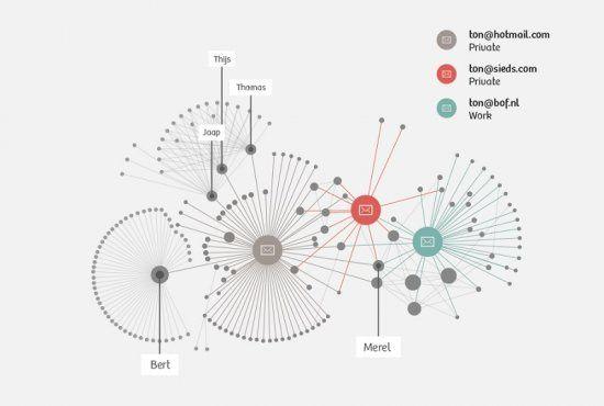Te réseau social de Ton Siedsma (basé sur son comportement vis-à-vis des courriels) révèle différents groupes.