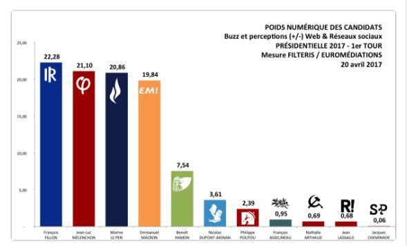 Election présidentielle française J-2. Sondage Filteris : Fillon (22.28%), Mélenchon (21.10%), Le Pen (20.84%), Macron (19.84%) et Hamon (7.54%)