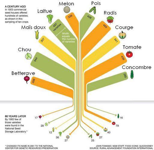 Réduction de la biodiversité : 1903-1983