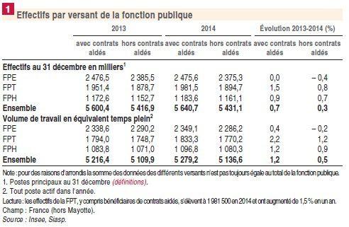 d5026709e45 L INSEE a publié dans sa note n°1586 de mars 2016 un bilan de l emploi dans  la fonction publique à fin décembre 2014. La fonction publique employait  alors 5 ...