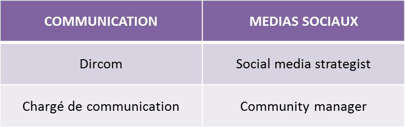 Le digital et les nouveaux métiers de la com