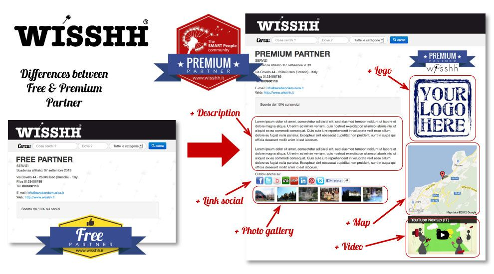 WISSHH: differenze tra FREE & PREMIUM Partner