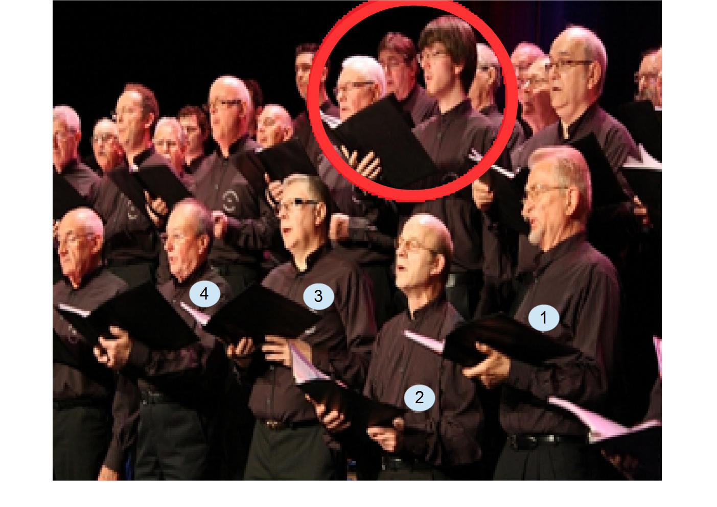 Panel de postures chez des choristes. Seul le choriste encerclé de  rouge optimise son instrument vocal.