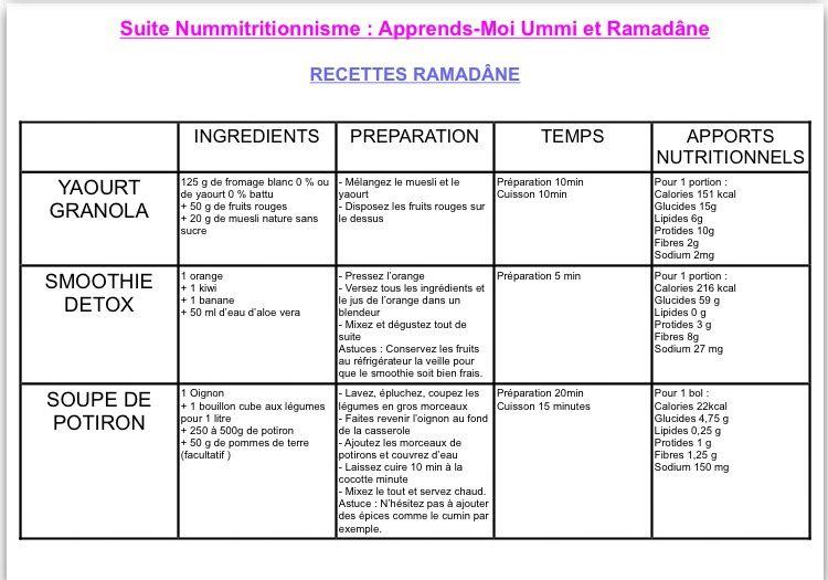 Nummitritionnisme : menus et recettes Ramadâne !