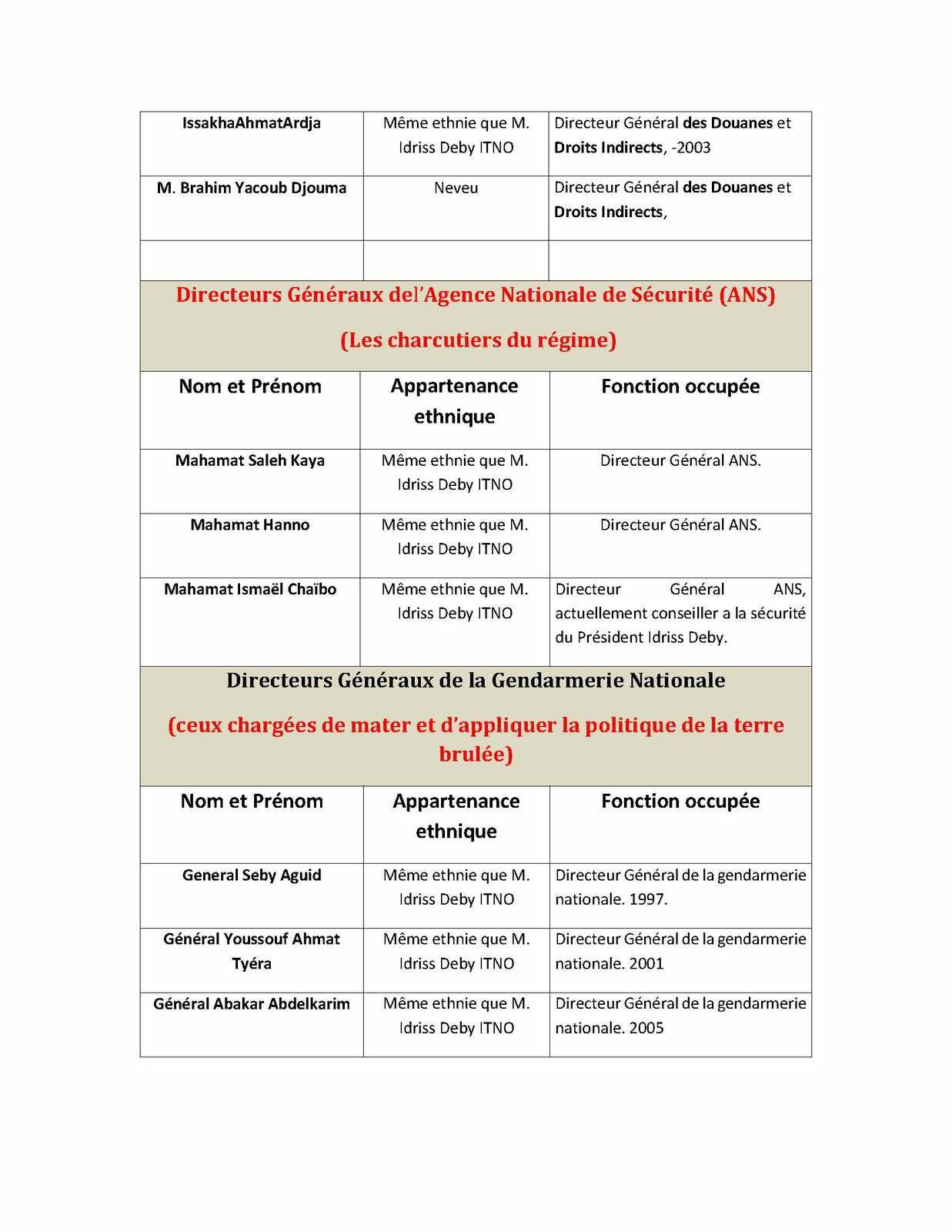 Liste de la honte au Tchad: concentration abominable des richesses entre Idriss Deby et les siens ( enquête du MCCT)