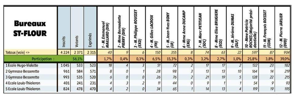2éme circonscription du Cantal : le quotidien régional est perdu