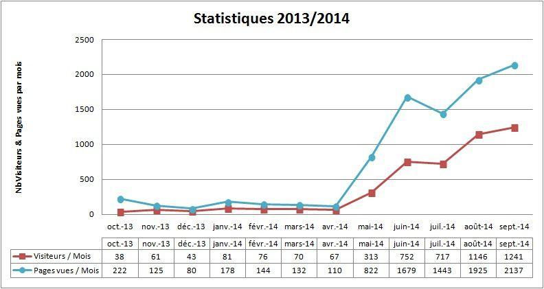 Graph - Visiteurs & Pages - Totaux mensuels.