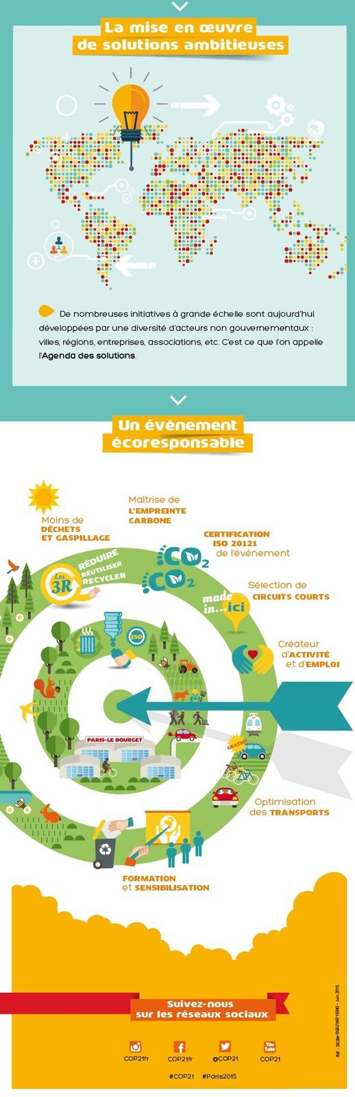 source : http://www.cop21.gouv.fr/fr/boite-outils/infographie