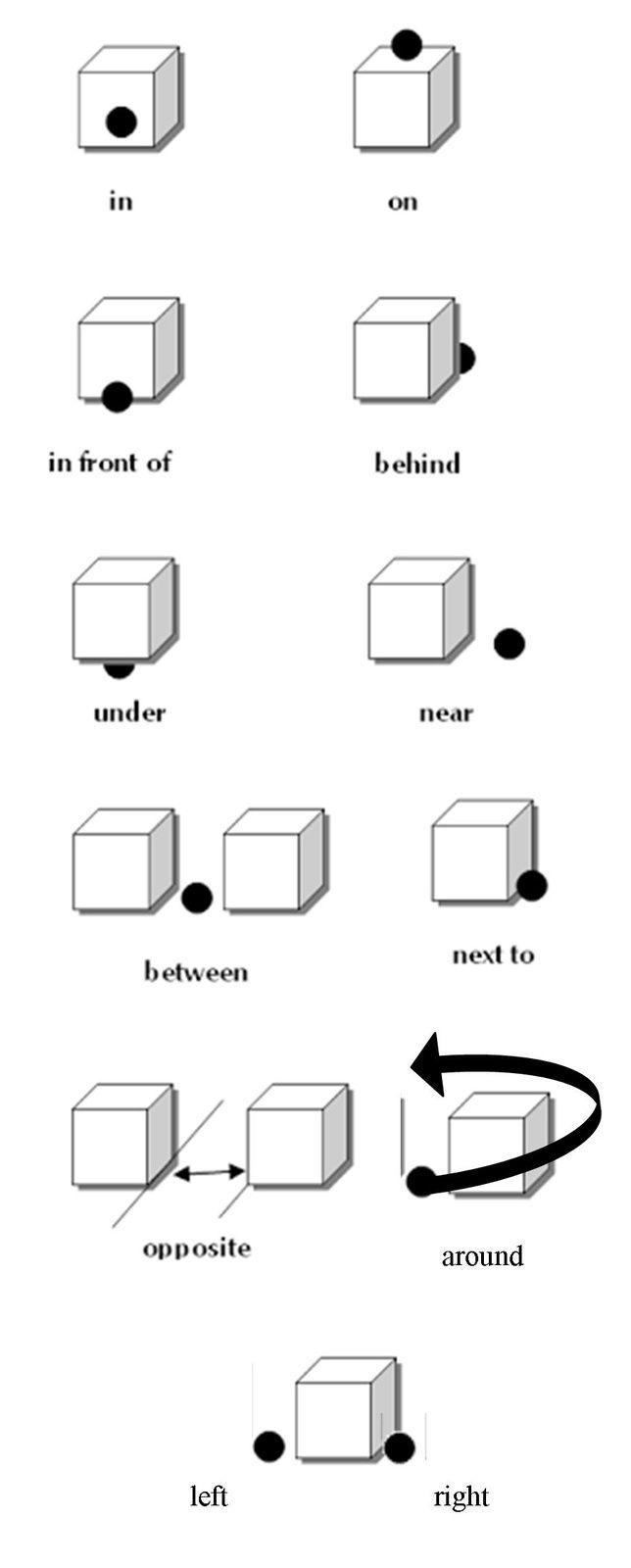 préposition de positionnement
