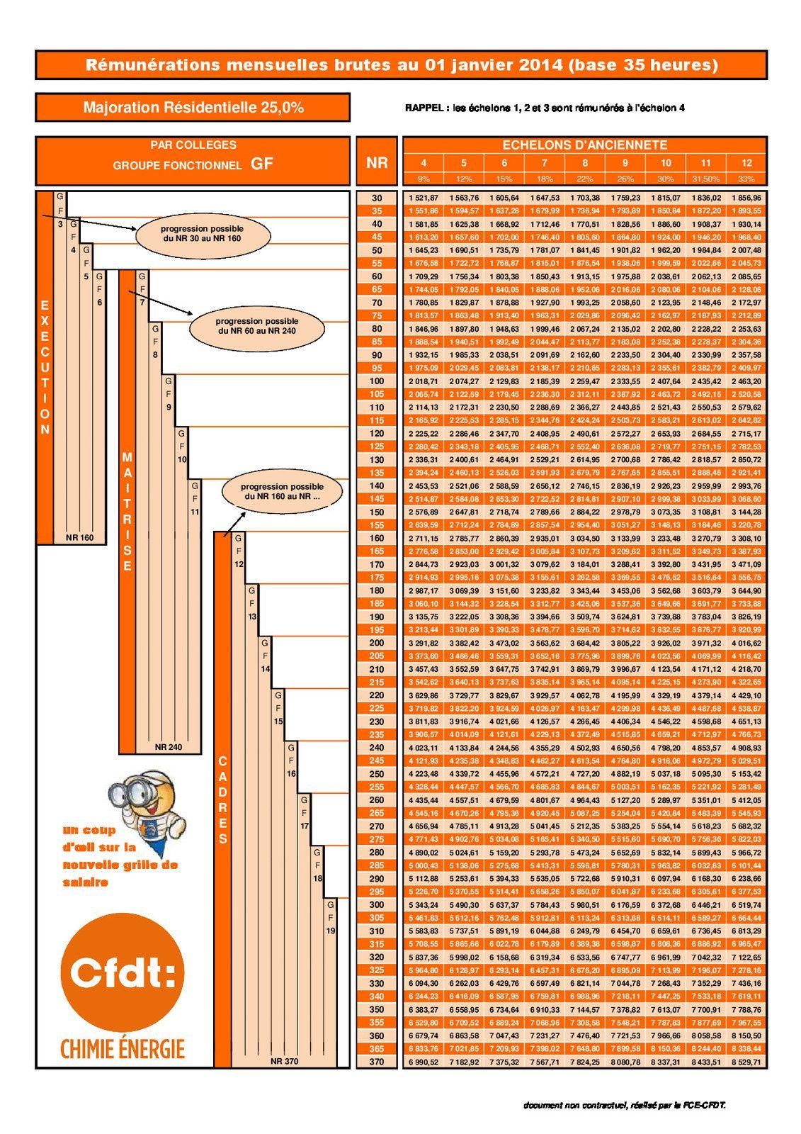 Grille de salaire actualis 2014 cfdt edf recherche - Grille salaire attache d administration ...