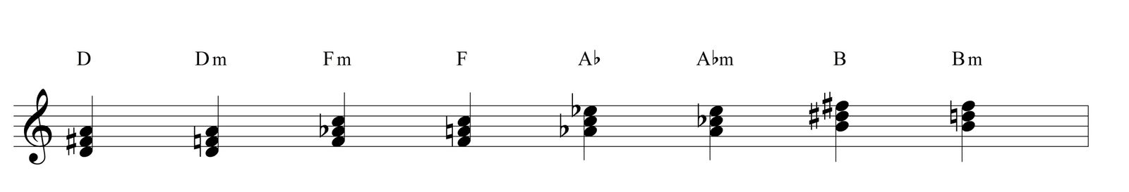 Chord appoggiatura with the diminished scale jazz cornerover chord appoggiatura with the diminished scale hexwebz Choice Image